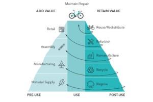 Circular cycling value hill